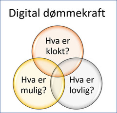 Digital%20d%C3%B8mmekraft%2C%20venndiagram.jpg